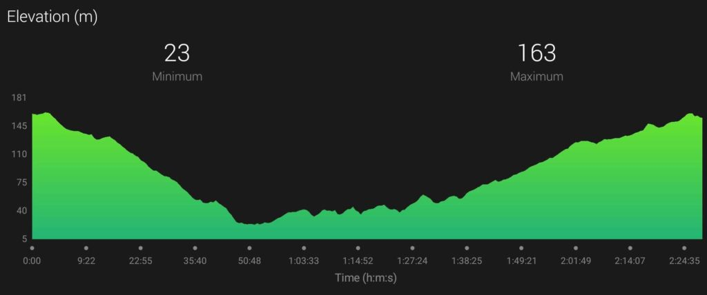 Auchterarder Half Marathon Elevation Profile