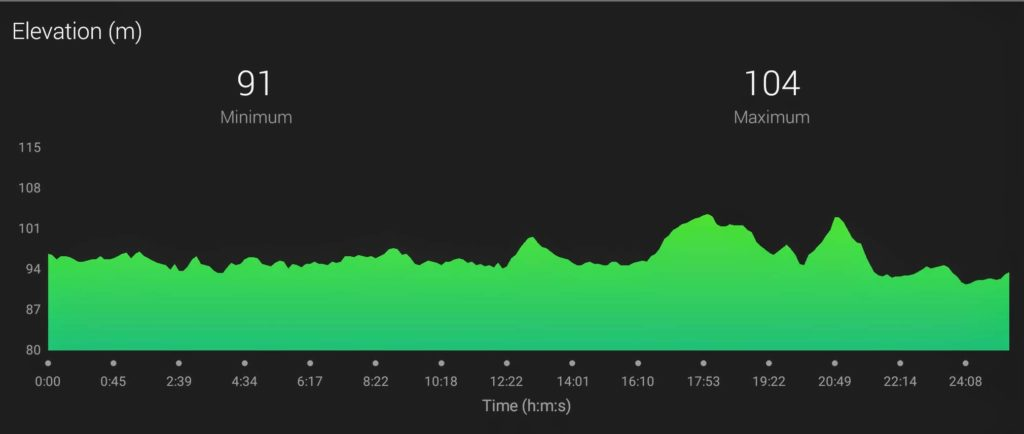 Lochore Meadows Parkrun Elevation Profile