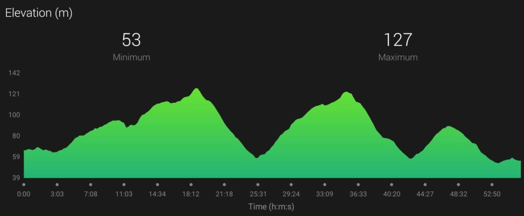 Tufty Trail Race Elevation Profile