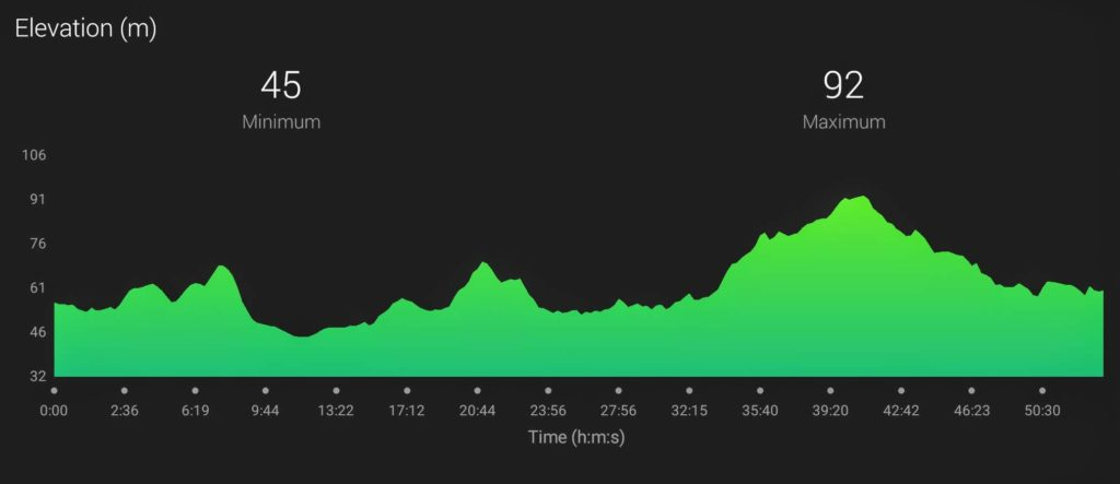 Linlithgow 10K elevation profile