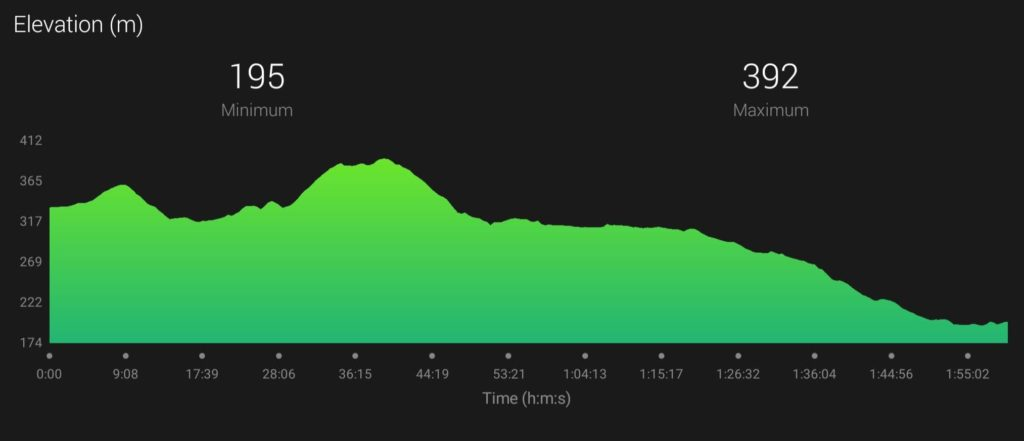 Aviemore Half Marathon Elevation Profile
